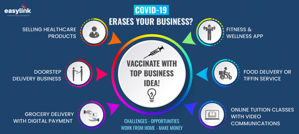 Profitable startup business ideas during covid lockdown 2021.